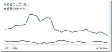 コンセプト創造研究所グラフ